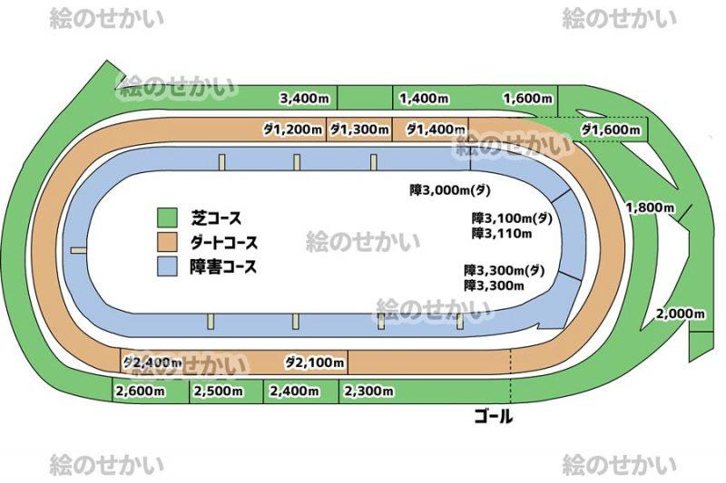 競馬場のコース図セットサンプル1