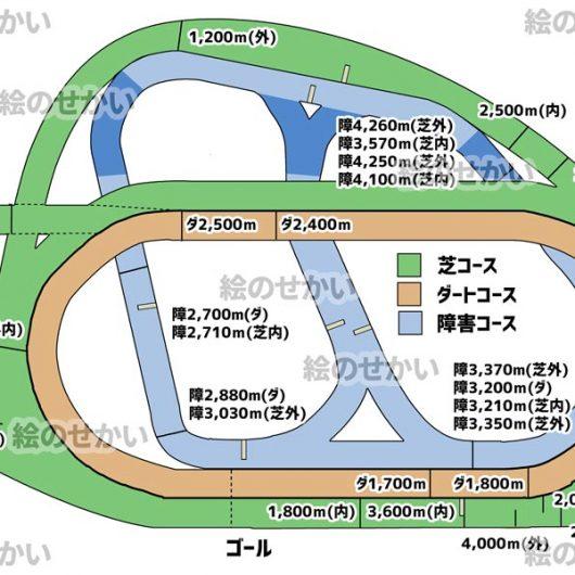 競馬場のコース図セットサンプル2